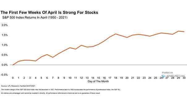S&P 500 Index Returns In April