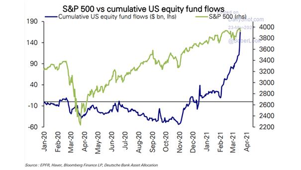 S&P 500 vs. Cumulative U.S. Equity Fund Flows