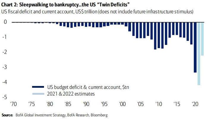 U.S. Budget Deficit and Current Account