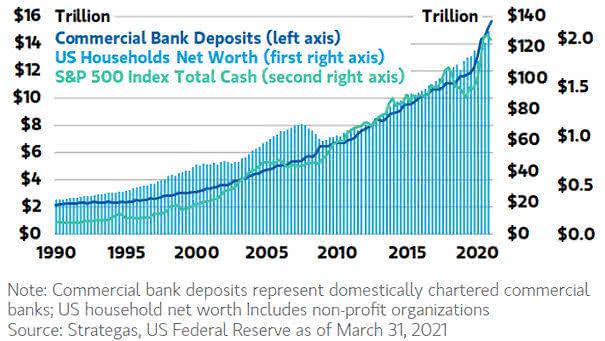 Growing Cash Balances