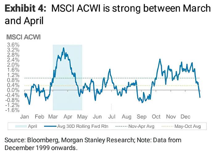 Seasonality - MSCI ACWI (Global Equities)