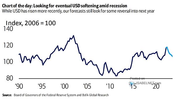 U.S. Dollar Forecast