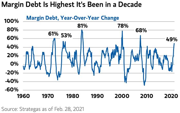 U.S. Equities - Margin Debt Since 1960