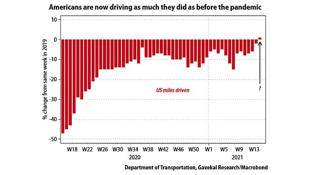 U.S. Miles Driven