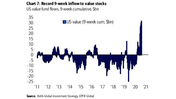 U.S. Value Fund Flows