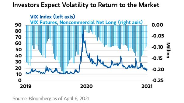 VIX Index and VIX Futures (Noncommercial Net Long)