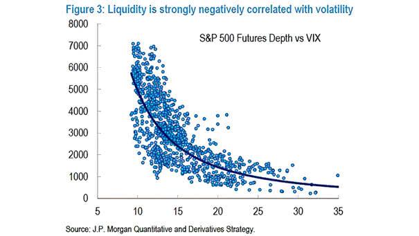 VIX vs. Liquidity (S&P 500 Futures Depth)