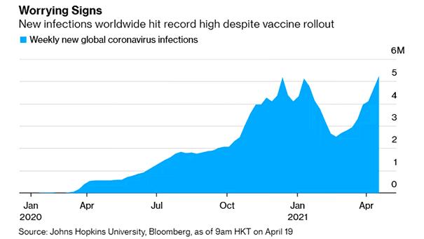 Weekly New Global Coronavirus Infections