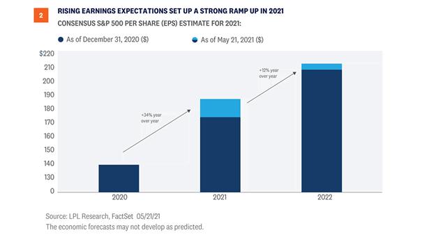 Consensus S&P 500 Per Share (EPS) Estimate for 2021