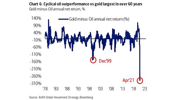 Gold Minus Oil Annual Net Return