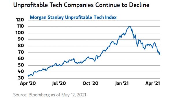 Unprofitable Tech Index
