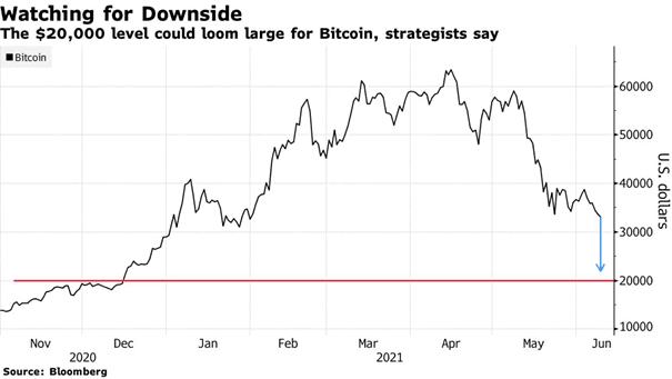 Bitcoin - Downside Target