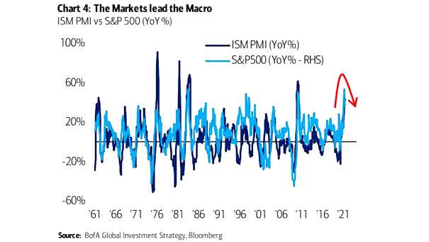 ISM PMI vs. S&P 500