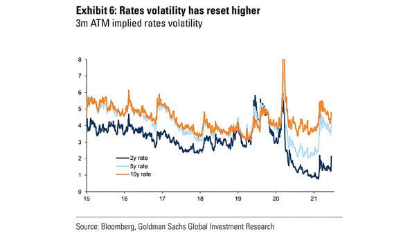 Rates Volatility