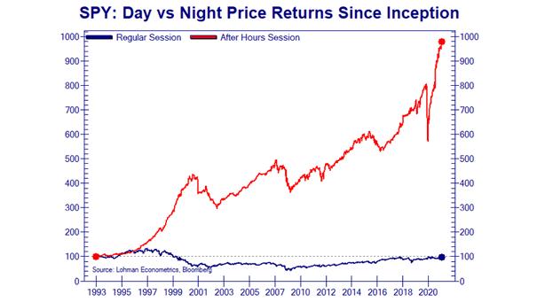 SPY S&P 500 ETF - Day vs. Night Price Returns