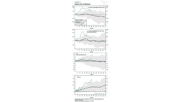 Seasonality in Markets