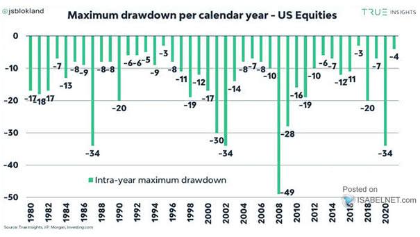U.S. Equities - Maximum Drawdown Per Calendar Year