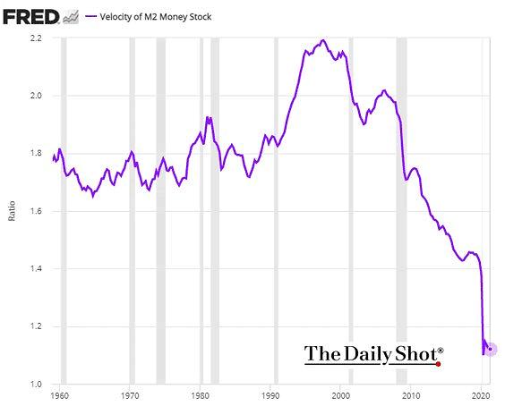 Velocity of M2 Money Stock in the U.S.