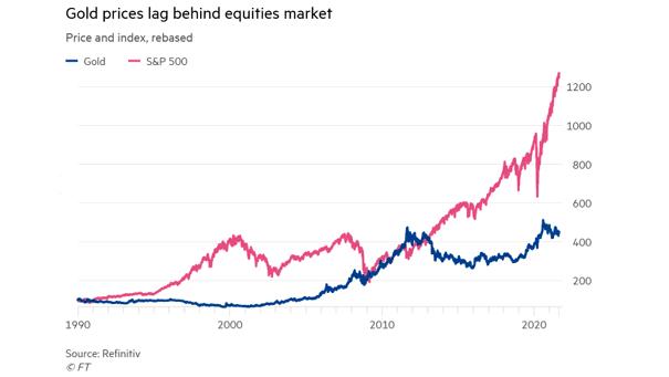 Gold Price vs. S&P 500