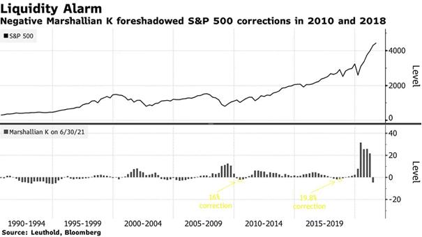S&P 500 and Marshallian K