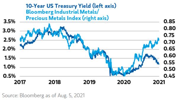 U.S 10-Year Treasury Yield and Industrial Metals-Precious Metals Index