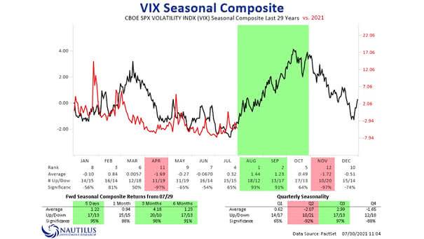 VIX Seasonal Composite