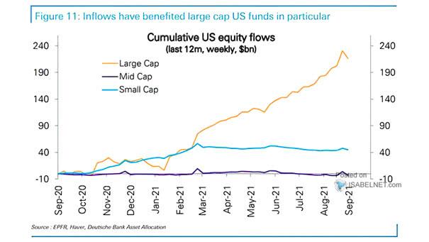 Cumulative U.S. Equity Flows