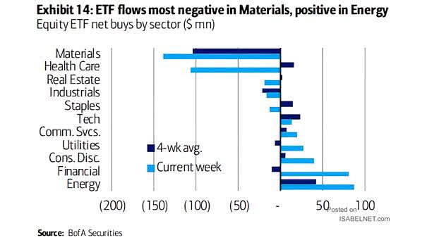 Equity ETF Net Buy by Sector