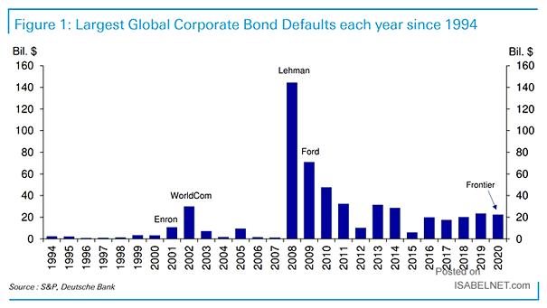 Largest Global Corporate Bond Defaults