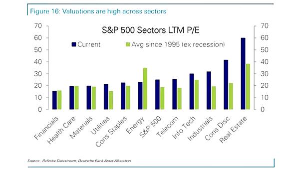 S&P 500 Sectors LTM P/E