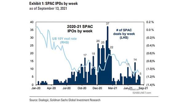 SPAC IPOs by Week