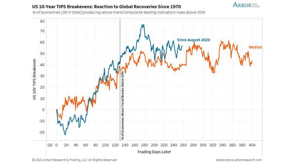 U.S. 10-Year TIPS Breakeven