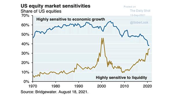 U.S. Equity Market Sensitivities