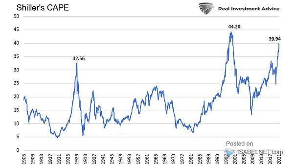 U.S. Stock Market Valuation - Cape Ratio