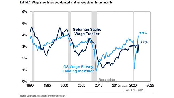 Wage Survey Leading Indicator
