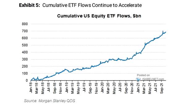 Cumulative U.S. Equity ETF Flows